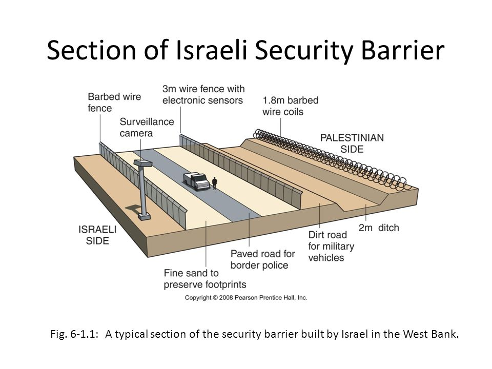 Section of Israeli Security Barrier
