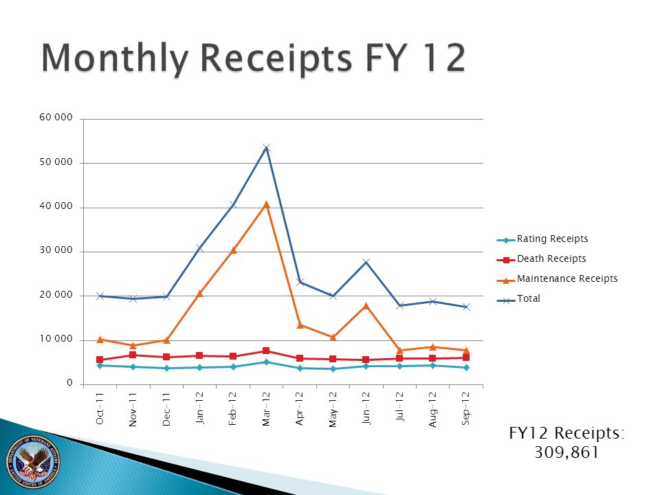 Monthly Receipts FY 12 FY12 Receipts: 309,861