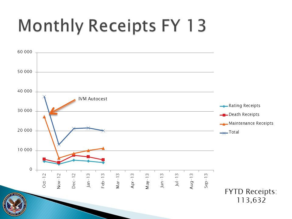 Monthly Receipts FY 13 FYTD Receipts: 113,632
