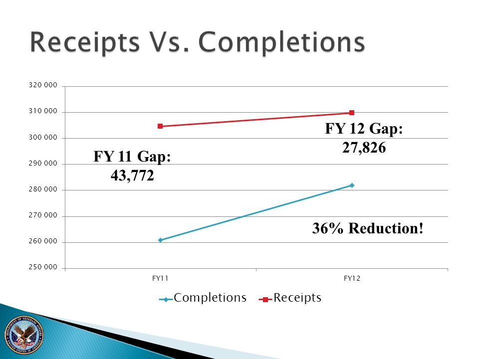 Receipts Vs. Completions