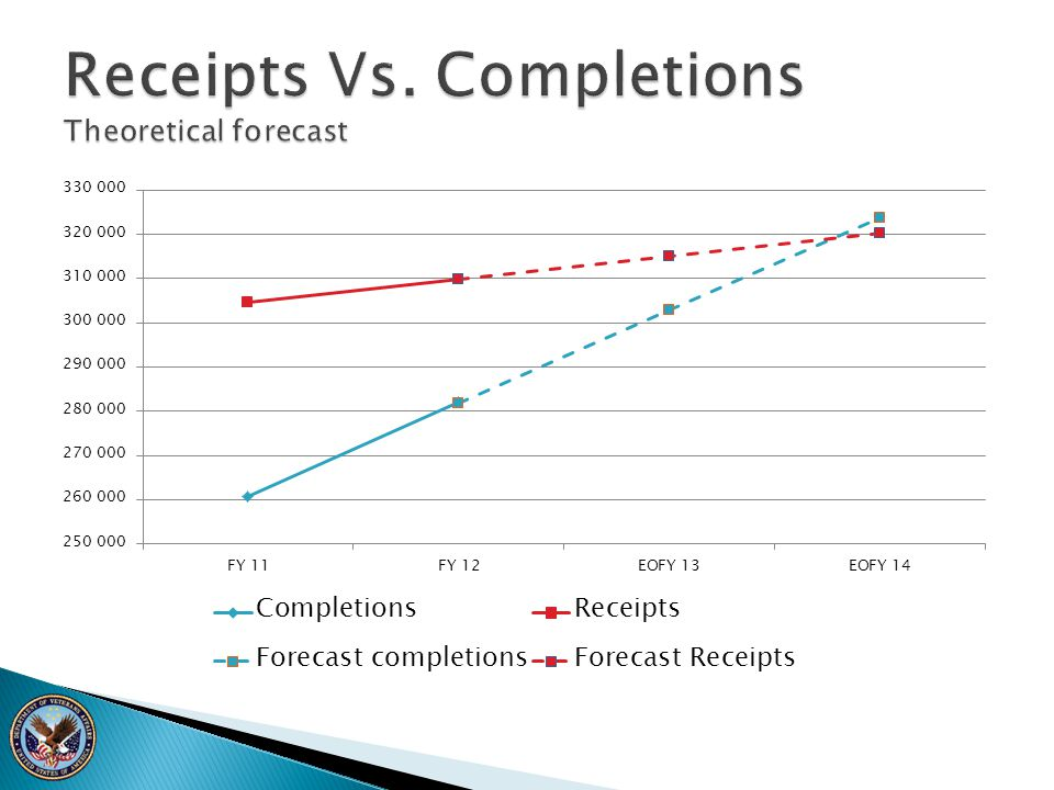 Receipts Vs. Completions Theoretical forecast