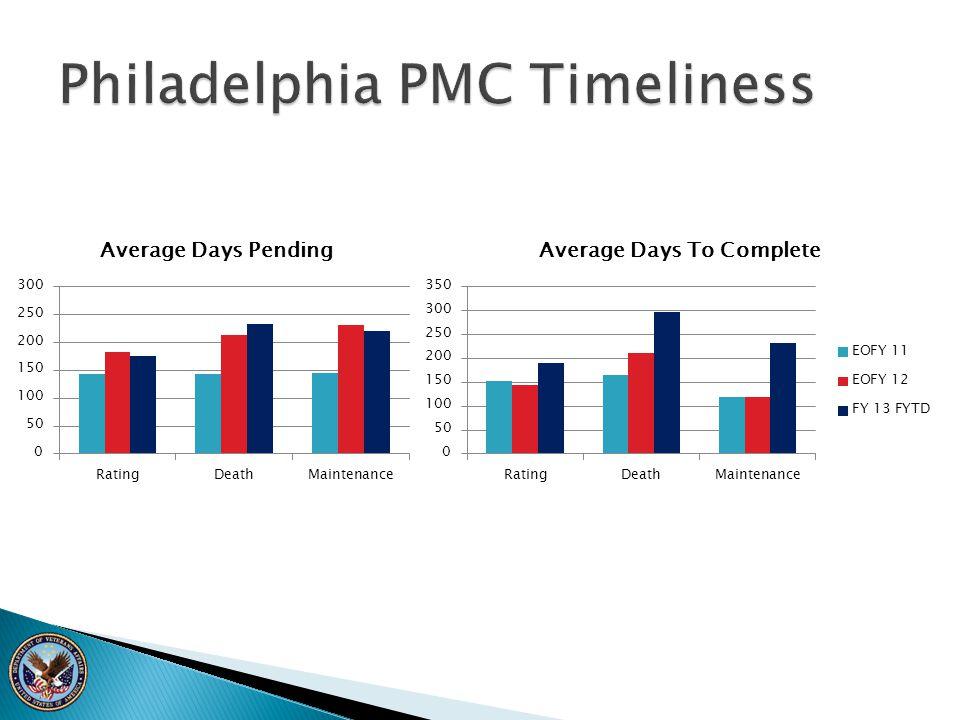 Philadelphia PMC Timeliness