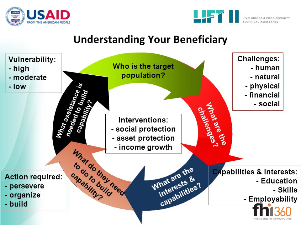 Understanding Your Beneficiary