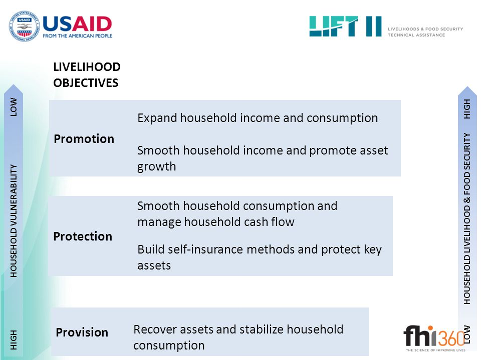 HOUSEHOLD VULNERABILITY HOUSEHOLD LIVELIHOOD & FOOD SECURITY