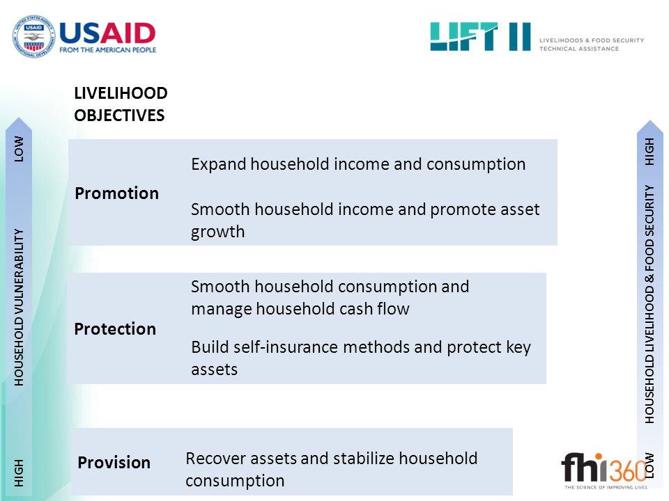 HOUSEHOLD VULNERABILITY HOUSEHOLD LIVELIHOOD & FOOD SECURITY