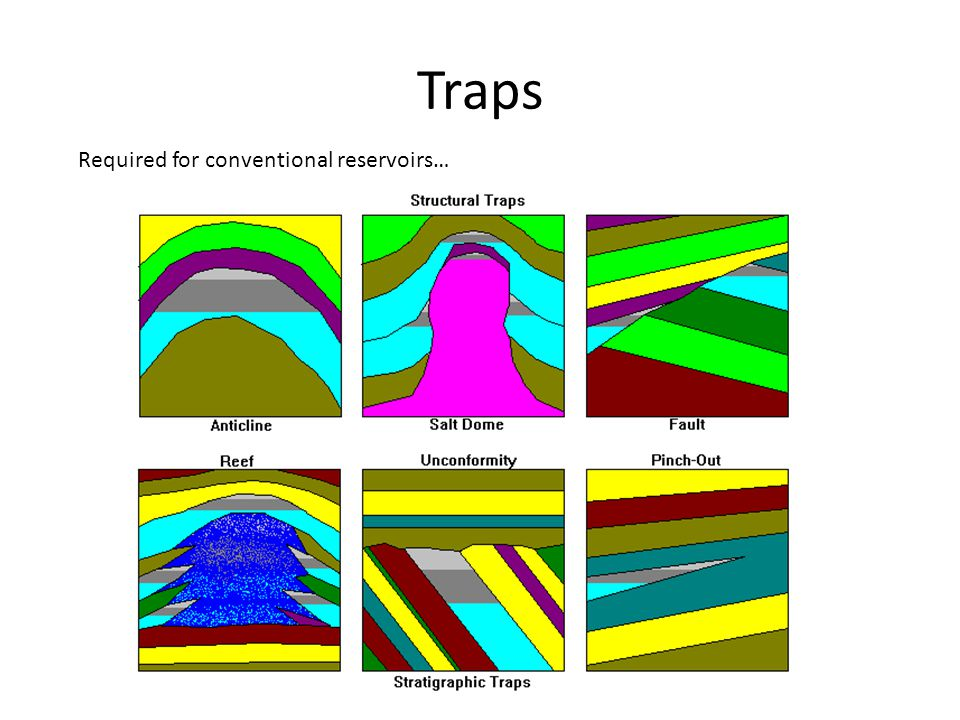 Traps Required for conventional reservoirs…