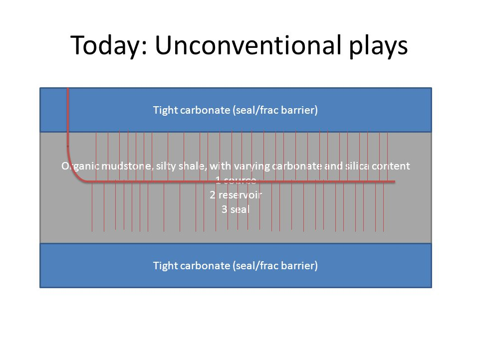 Today: Unconventional plays