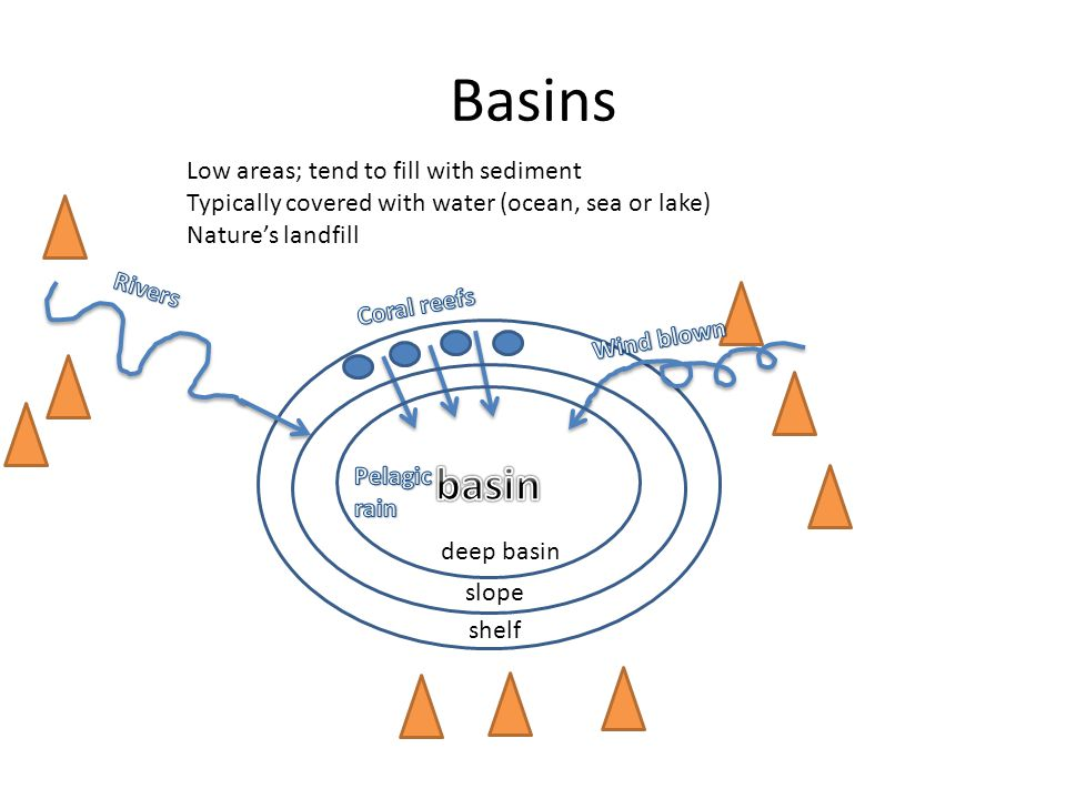 Basins basin Low areas; tend to fill with sediment
