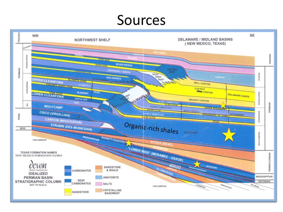 Sources Organic-rich shales