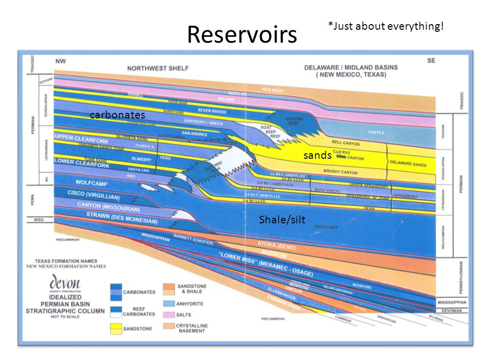 Reservoirs *Just about everything! carbonates sands Shale/silt
