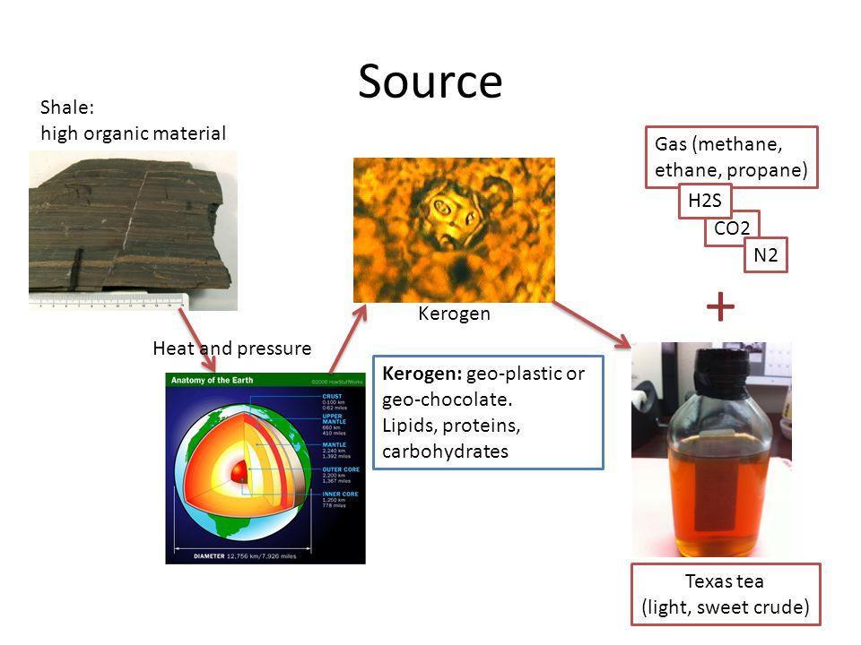 + Source Shale: high organic material Gas (methane, ethane, propane)