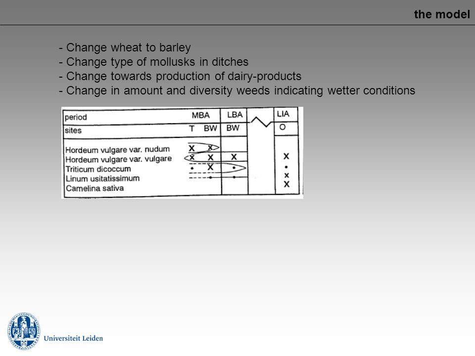 the model Change wheat to barley. Change type of mollusks in ditches. Change towards production of dairy-products.