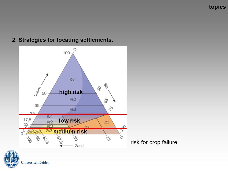 topics 2. Strategies for locating settlements. high risk low risk medium risk risk for crop failure