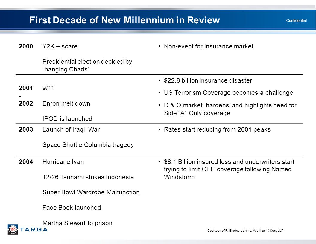 First Decade of New Millennium in Review