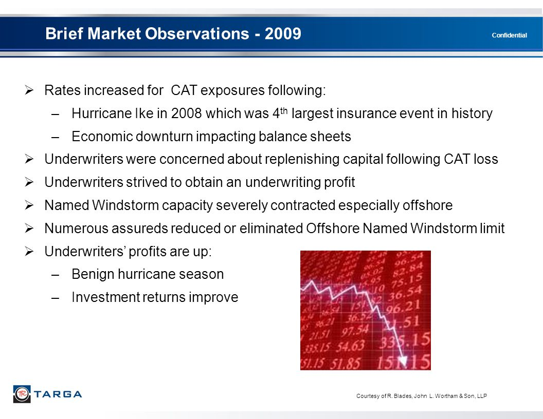 Brief Market Observations - 2009