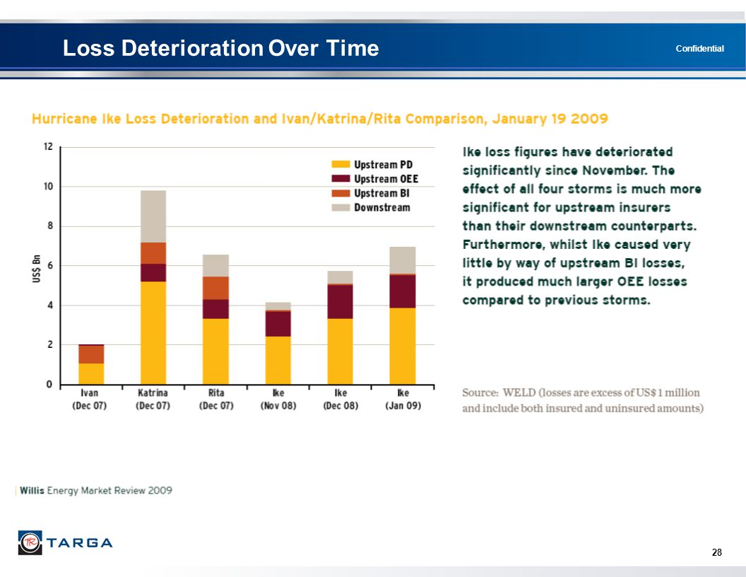 Loss Deterioration Over Time