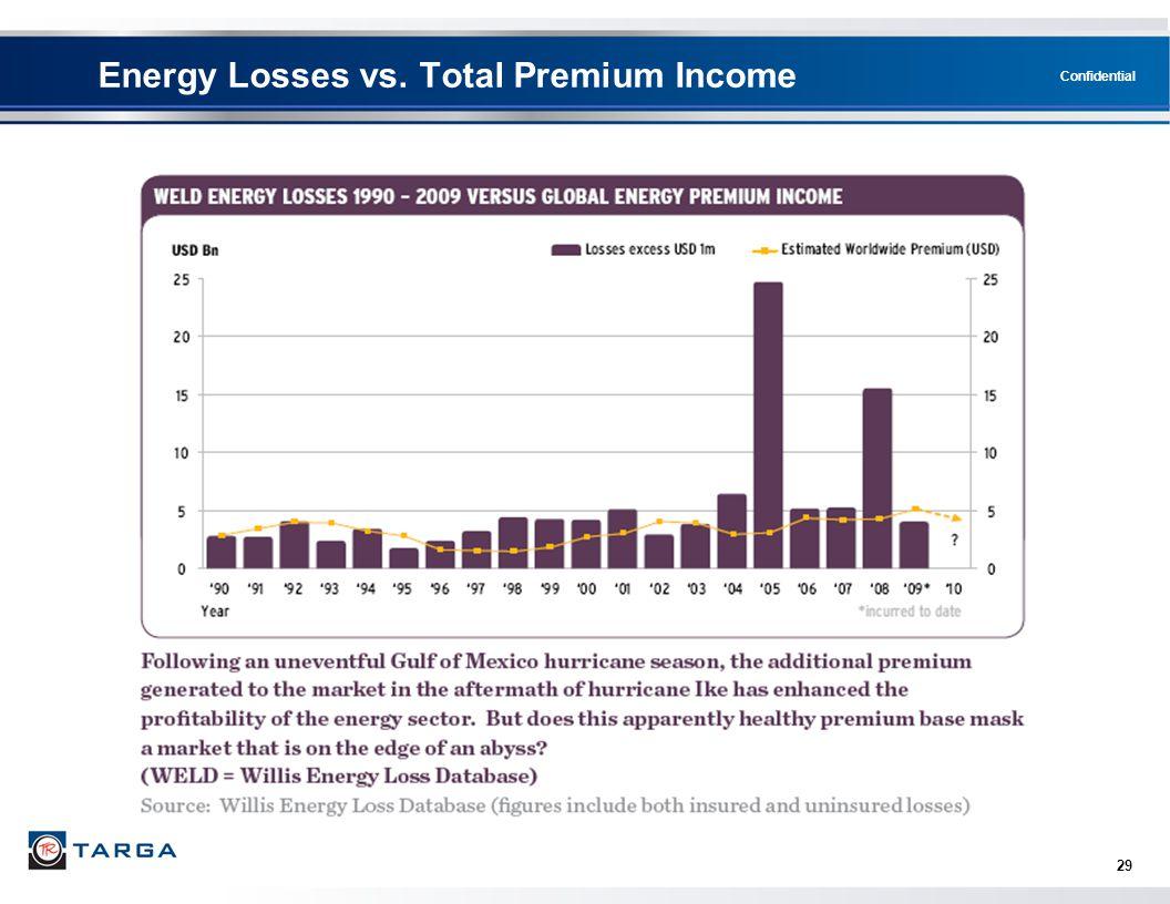 Energy Losses vs. Total Premium Income