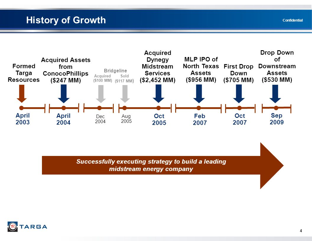 History of Growth Acquired Dynegy Midstream Services ($2,452 MM)