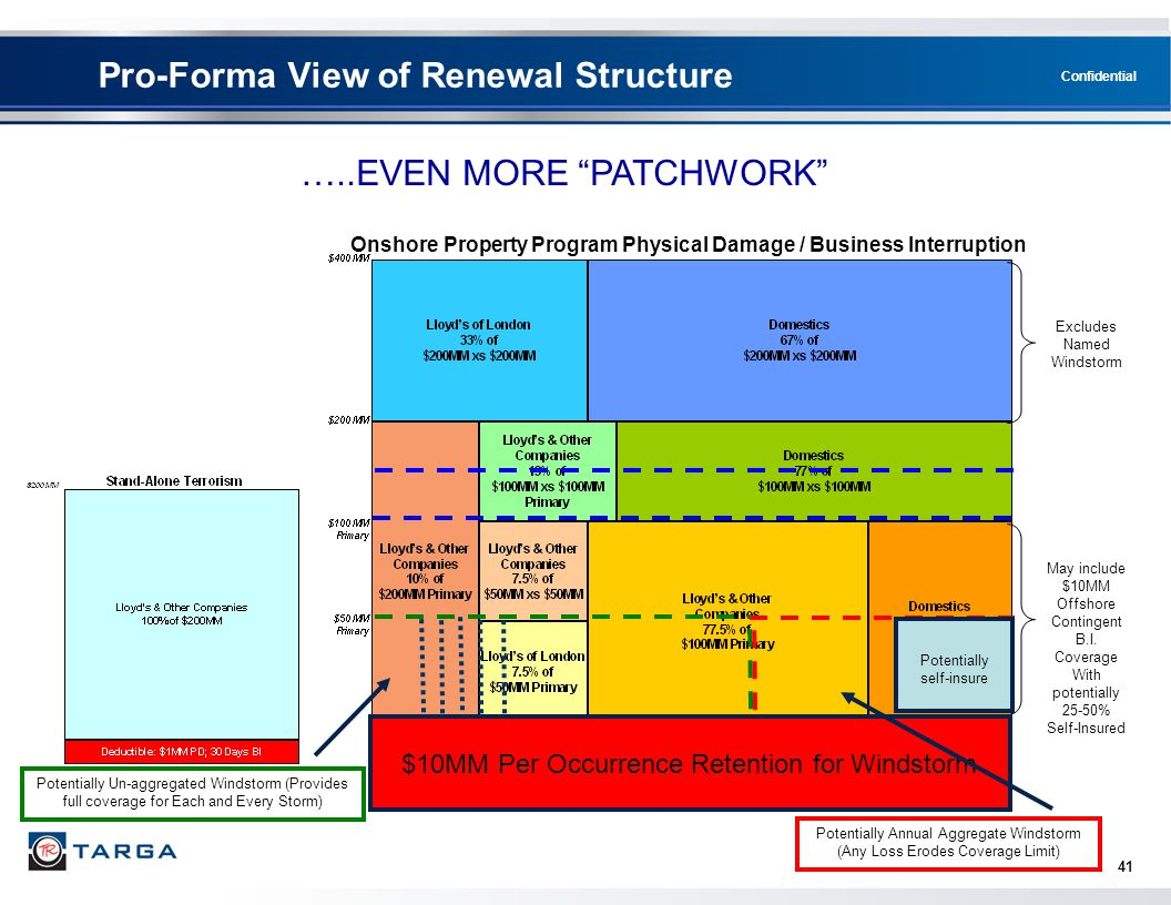 Pro-Forma View of Renewal Structure