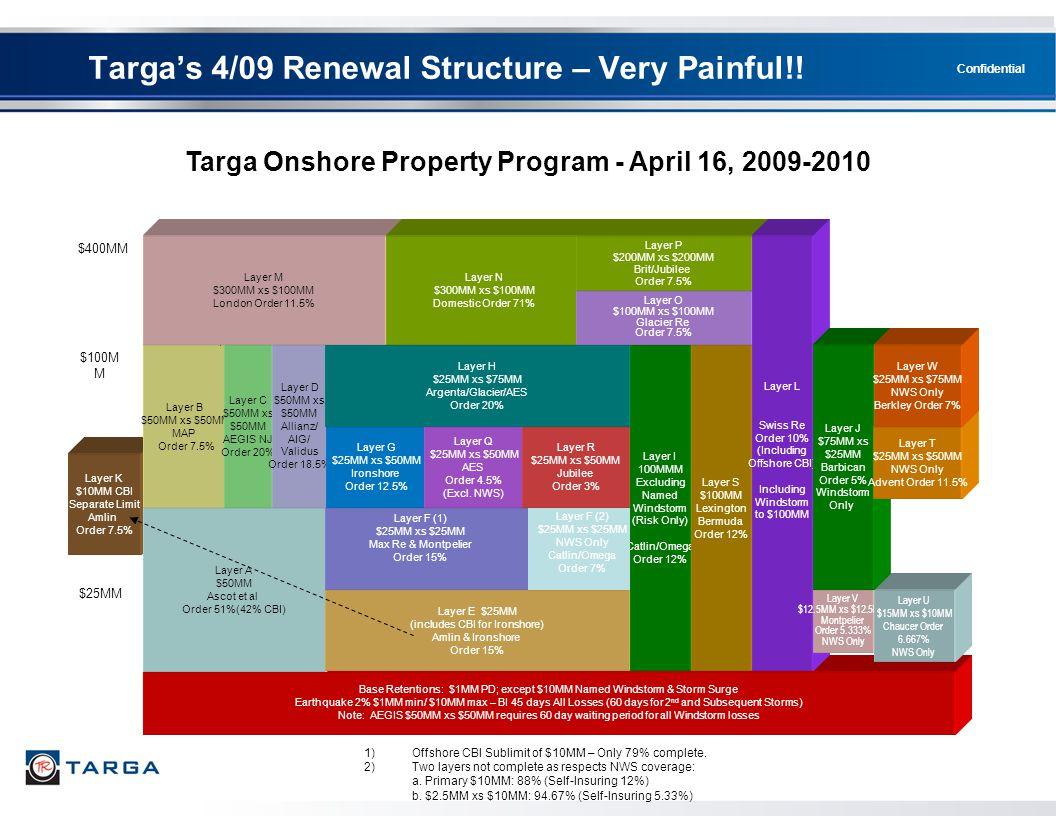 Targa Onshore Property Program - April 16, 2009-2010