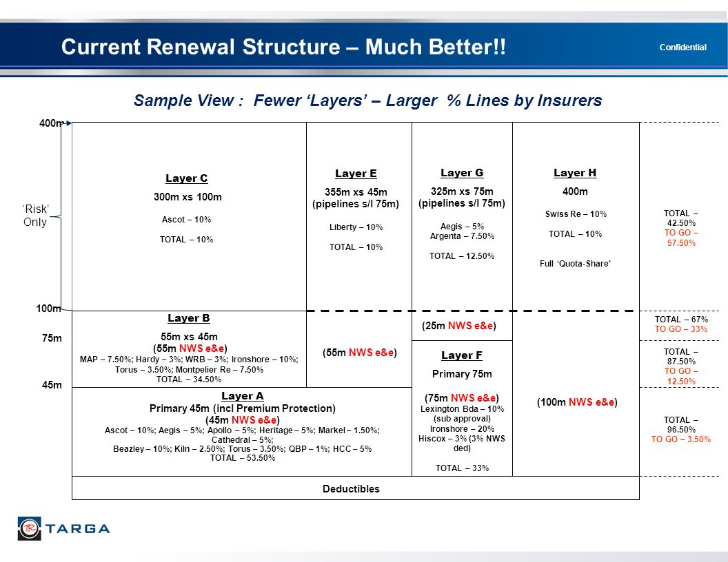 Current Renewal Structure – Much Better!!