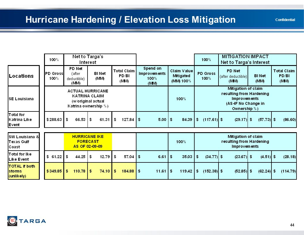 Hurricane Hardening / Elevation Loss Mitigation