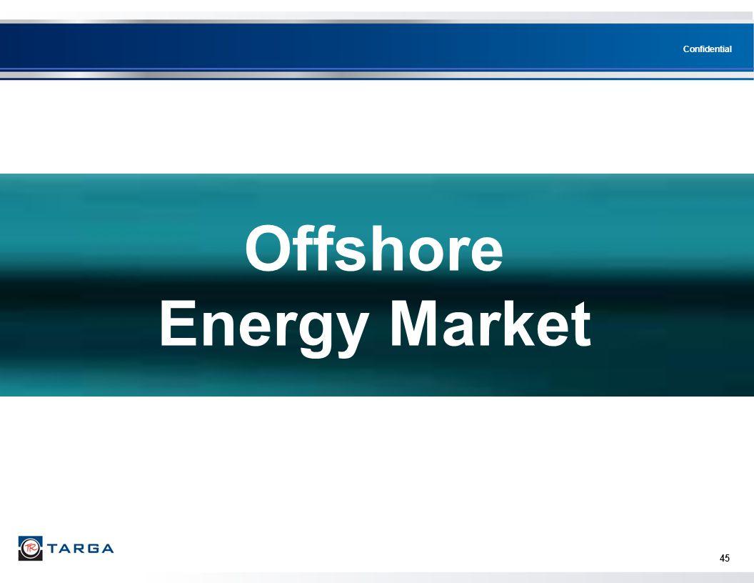 Offshore Energy Market