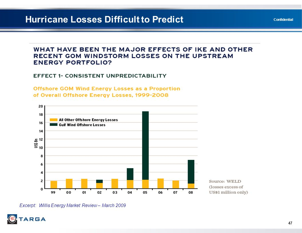 Hurricane Losses Difficult to Predict