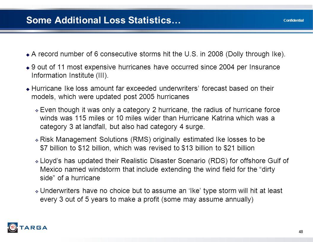 Some Additional Loss Statistics…