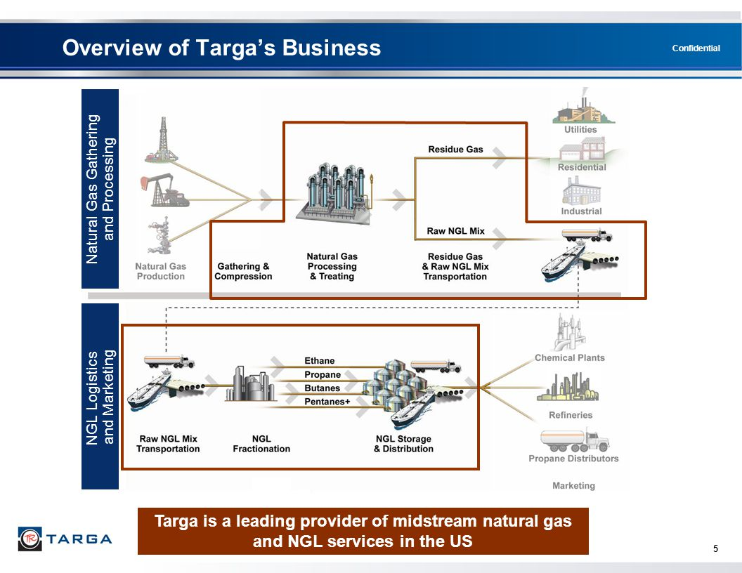 Overview of Targa's Business