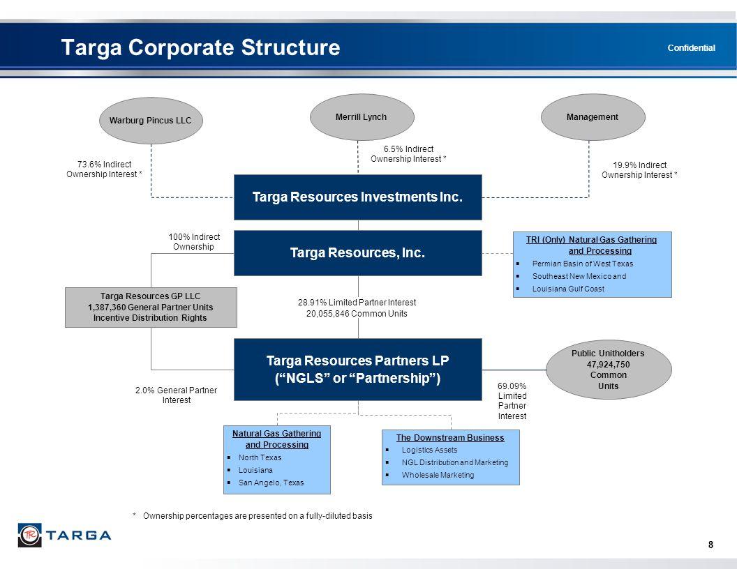 Targa Corporate Structure