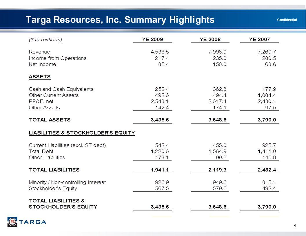 Targa Resources, Inc. Summary Highlights