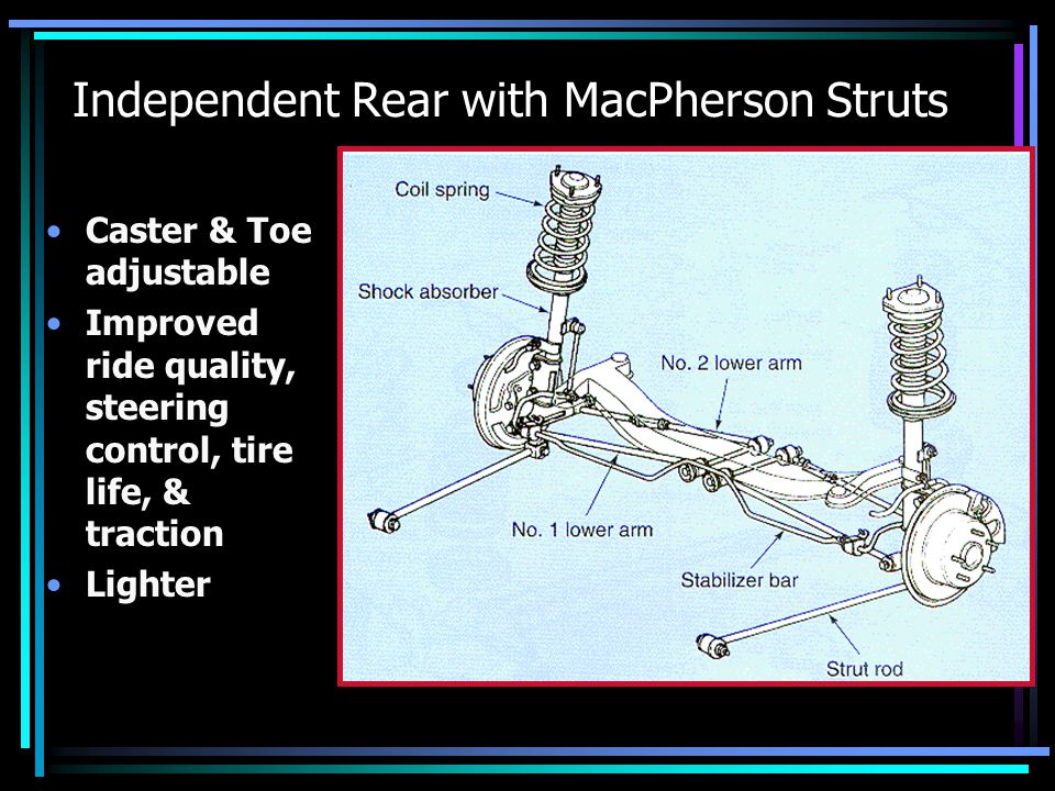 Independent Rear with MacPherson Struts