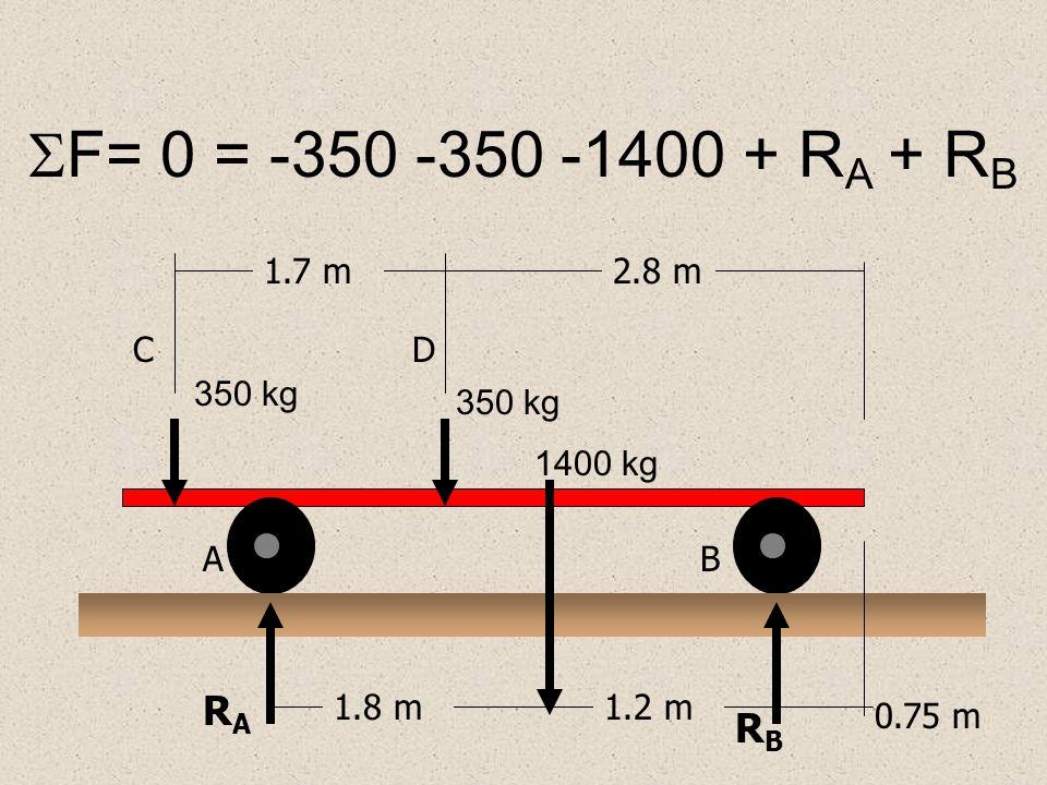 F= 0 = -350 -350 -1400 + RA + RB RA RB 1.7 m 2.8 m C D 350 kg 350 kg