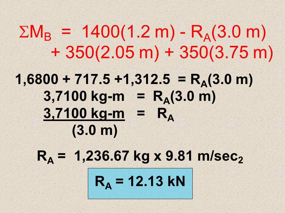 MB = 1400(1.2 m) - RA(3.0 m) + 350(2.05 m) + 350(3.75 m)