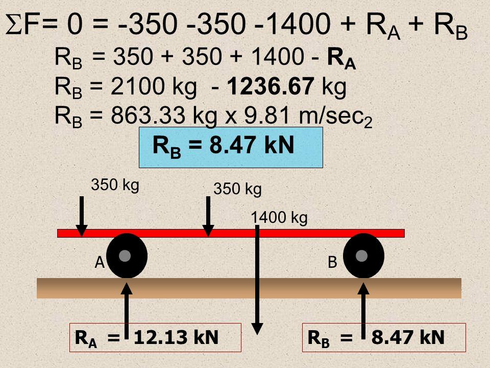 F= 0 = -350 -350 -1400 + RA + RB. RB = 350 + 350 + 1400 - RA