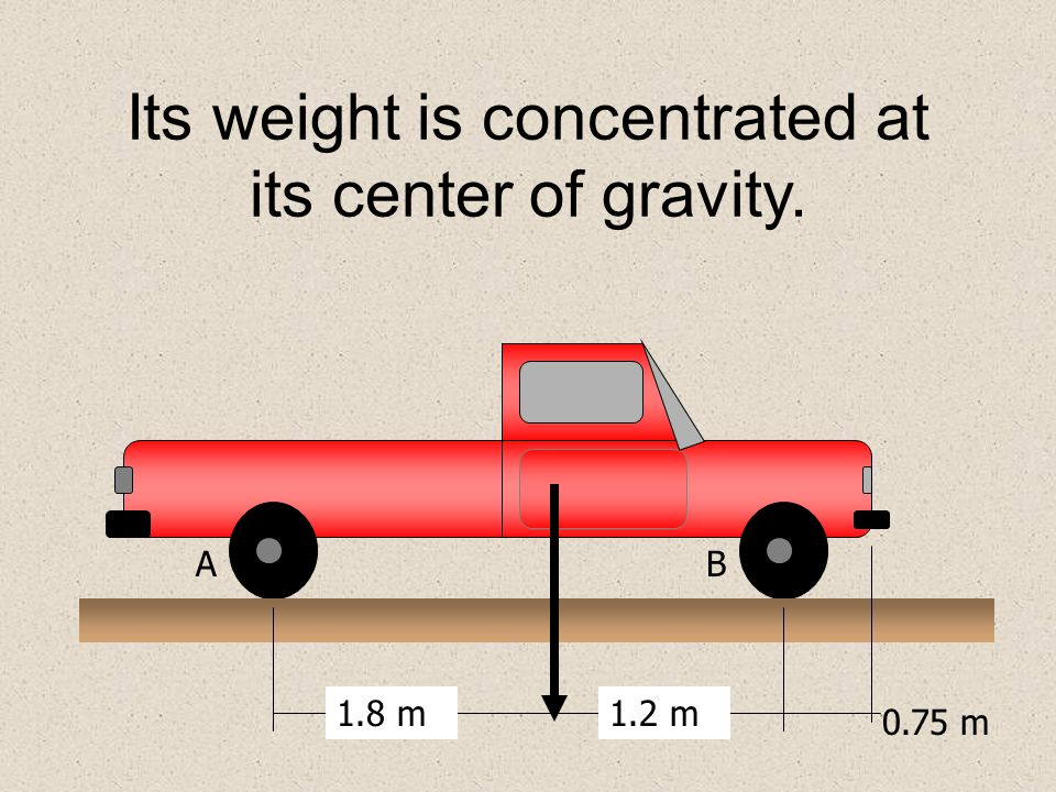 Its weight is concentrated at its center of gravity.