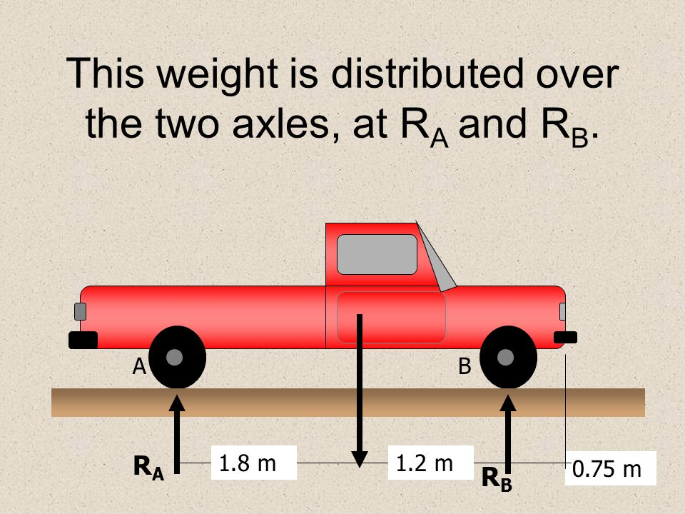 This weight is distributed over the two axles, at RA and RB.