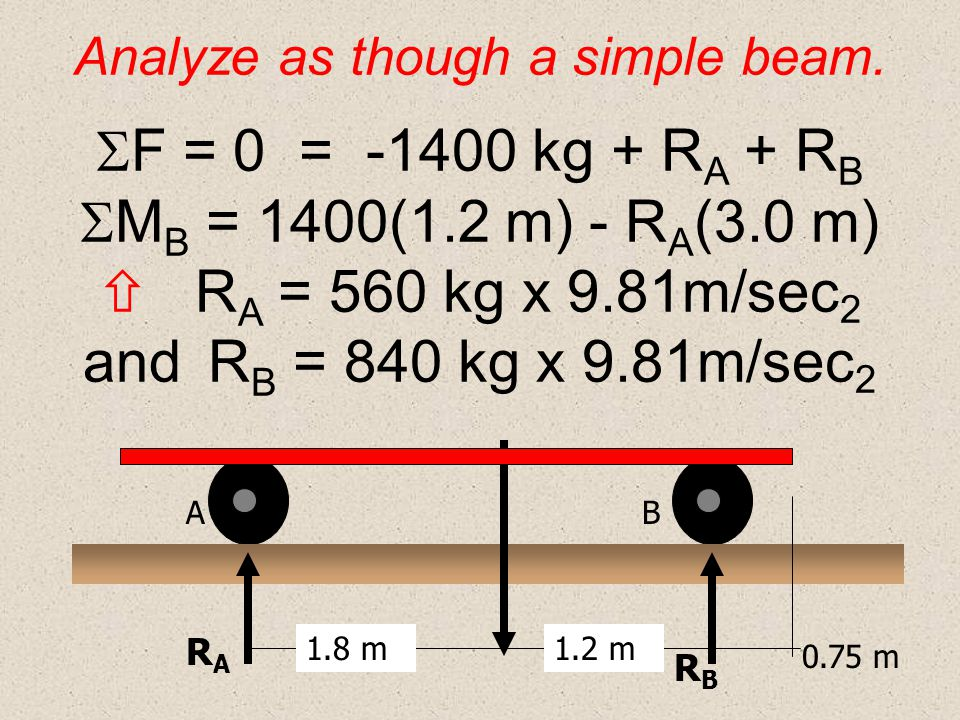 Analyze as though a simple beam
