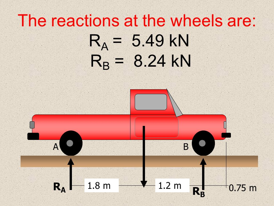 The reactions at the wheels are: RA = 5.49 kN RB = 8.24 kN