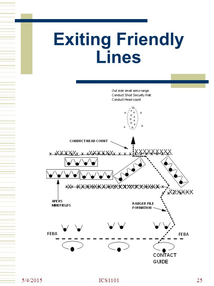 Exiting Friendly Lines