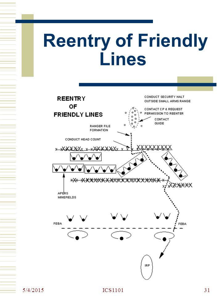 Reentry of Friendly Lines