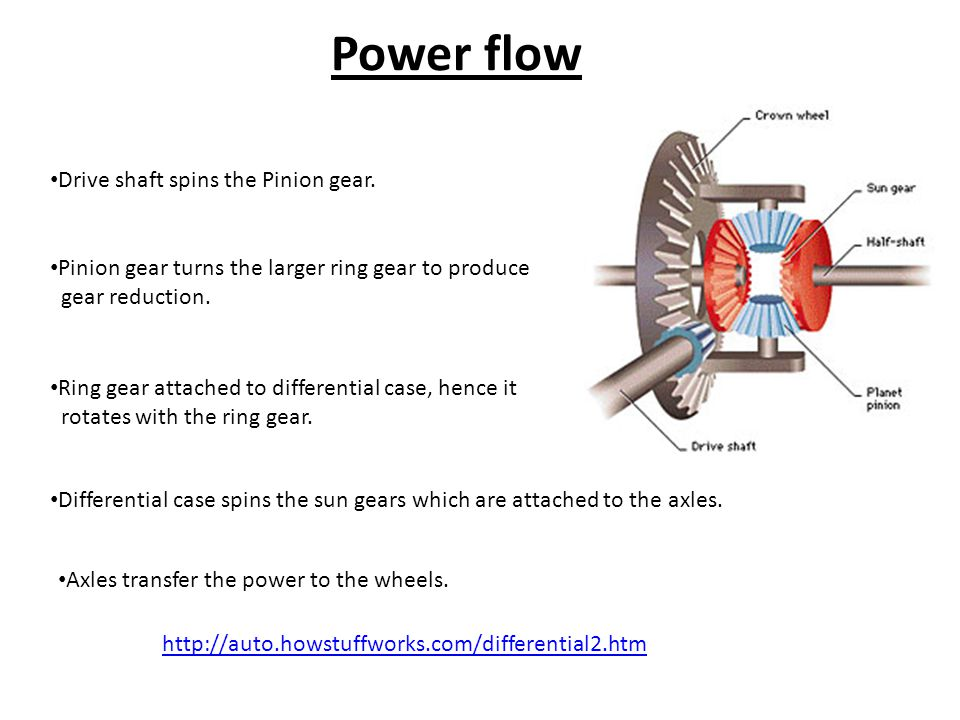 Power flow Drive shaft spins the Pinion gear.