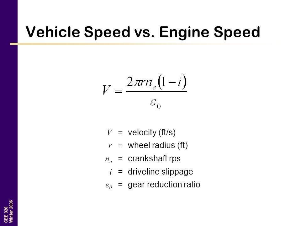 Vehicle Speed vs. Engine Speed