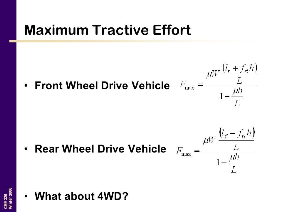 Maximum Tractive Effort