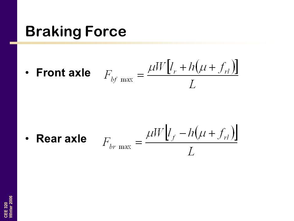 Braking Force Front axle Rear axle