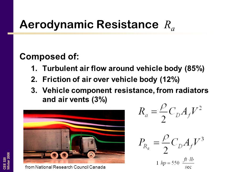 Aerodynamic Resistance Ra