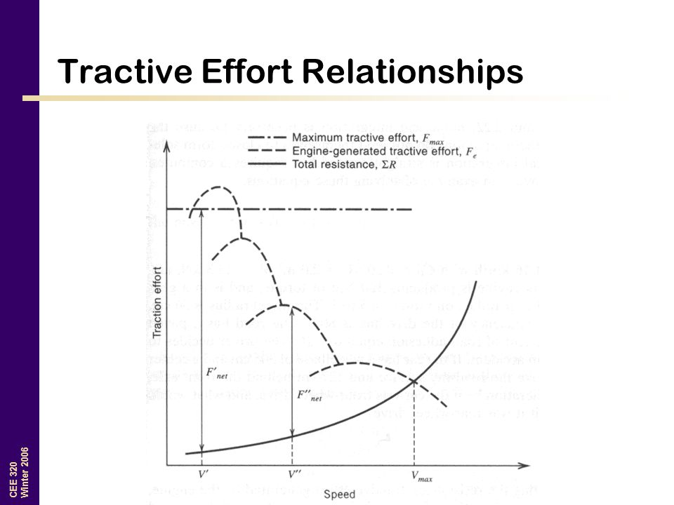 Tractive Effort Relationships