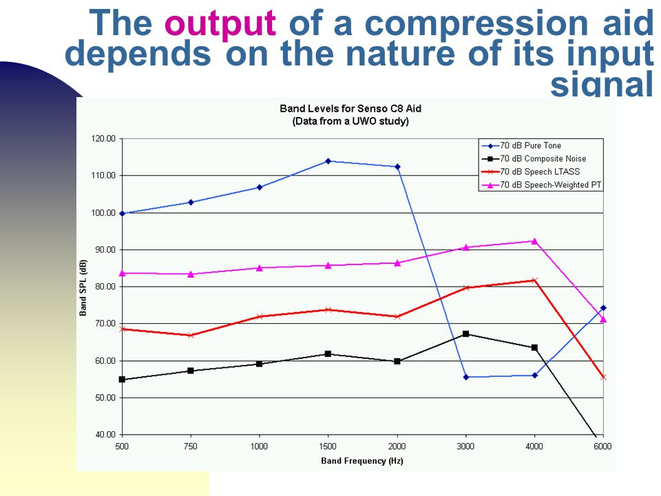 The output of a compression aid depends on the nature of its input signal