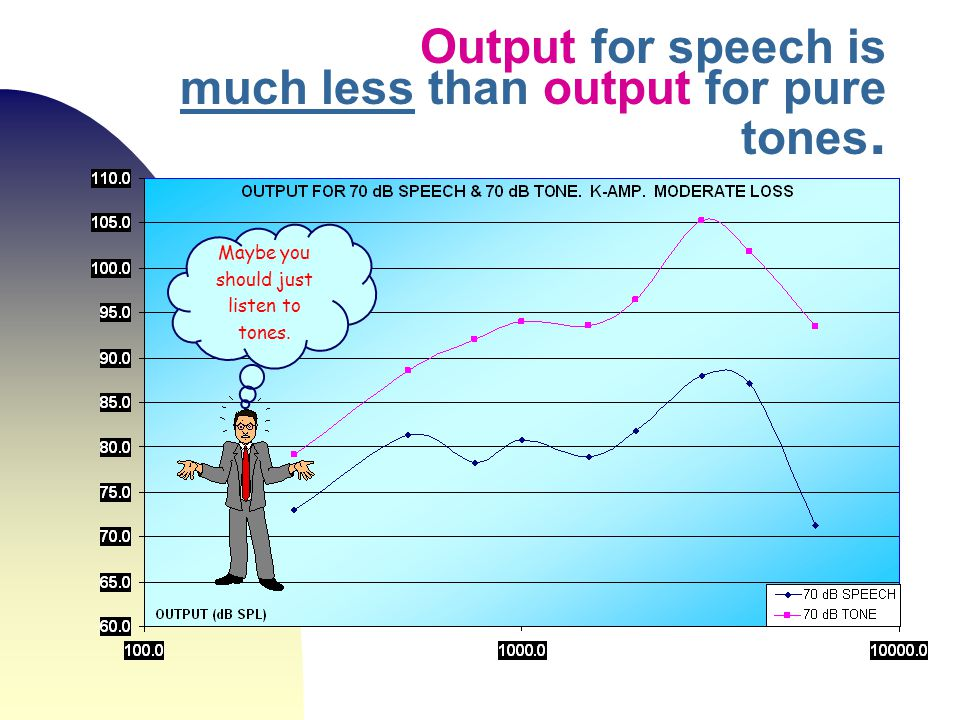 Output for speech is much less than output for pure tones.